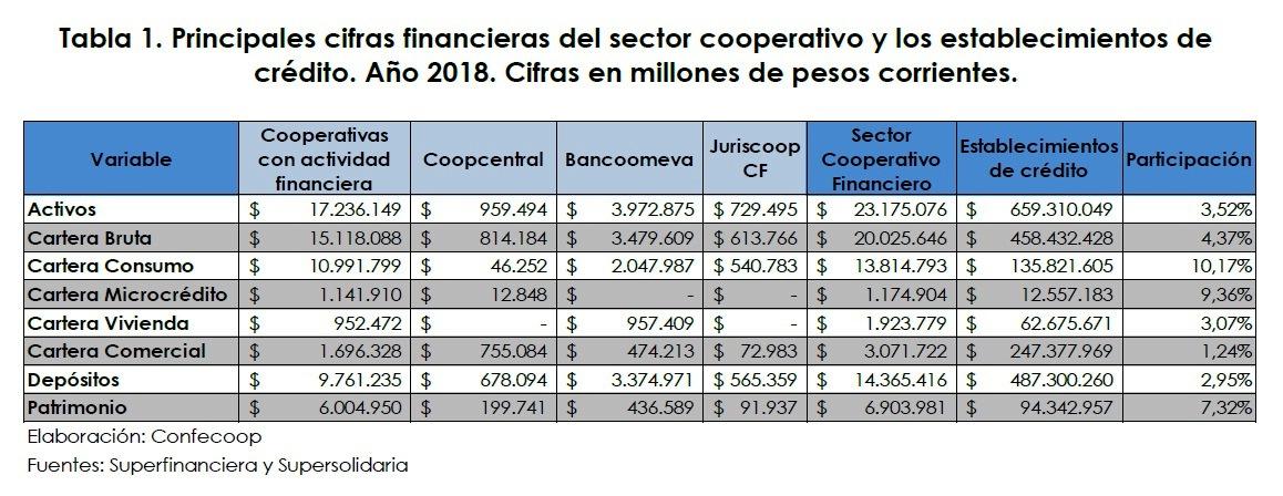 Crecimiento Sector Cooperativo por encima del total de la economía país