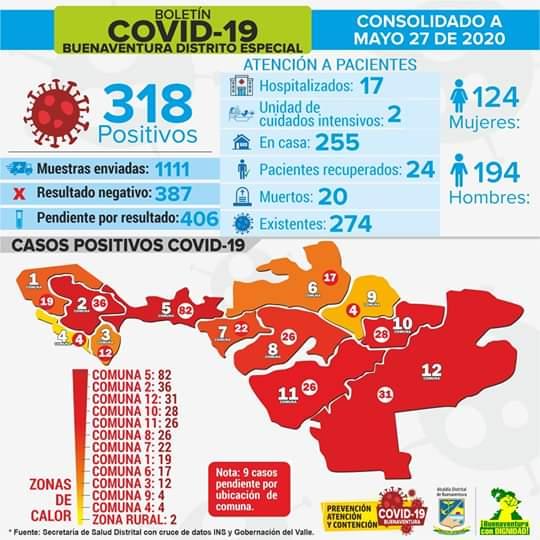 Indisciplina social en Buenaventura, la Perla del Pacifico, no se toma en serio Covid19