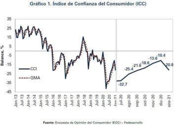 Se desploma confianza del consumidor