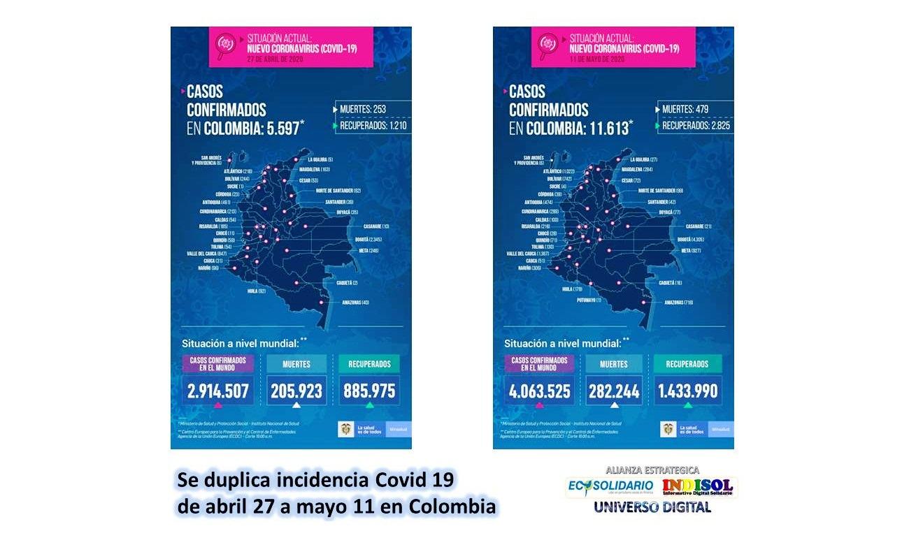 Se duplica incidencia Covid 19 de abril 27 a mayo 11 en Colombia