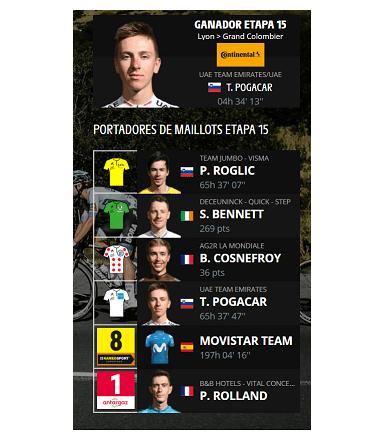 Asi están las posiciones del Tour de Francia – Etapa 15