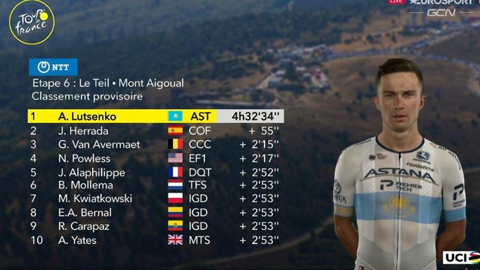 El 6o episodio el Tour Francia dejó el partidor inquieto. Nada cambió