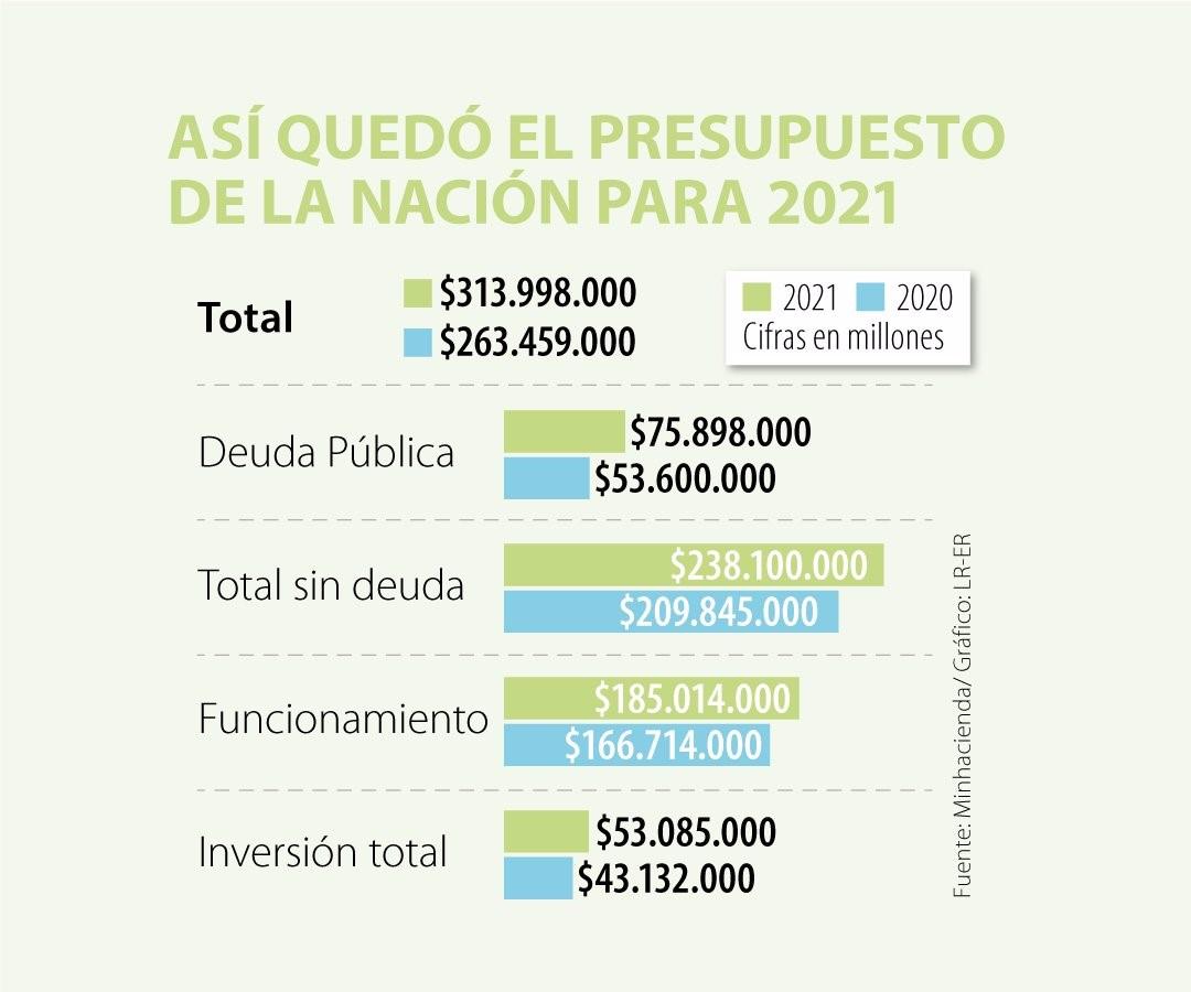 Presupuesto General de la Nación para 2021 por $313,9 billones