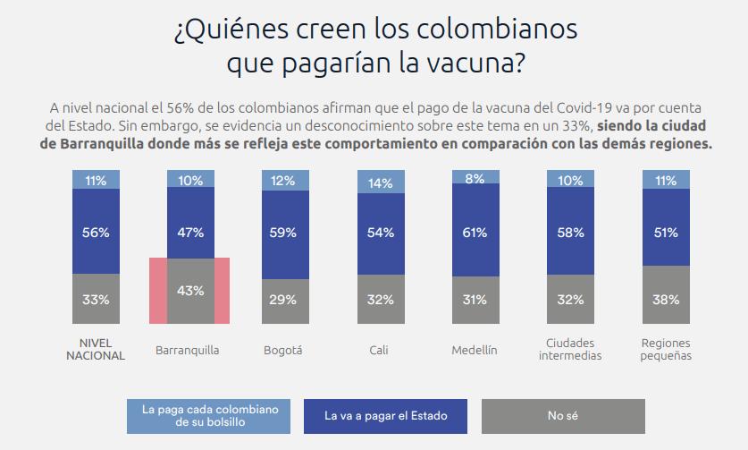 Percepción y credibilidad colombiana frente a la vacuna Covid19