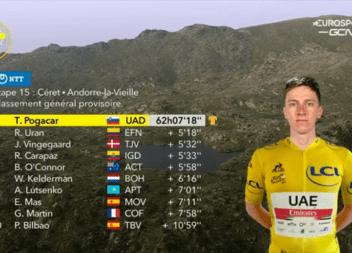 Rigoberto Urán retoma el Segundo lugar en el Tour de Francia 2021