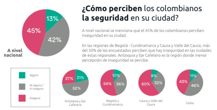 45% de los colombianos perciben inseguridad en su ciudad