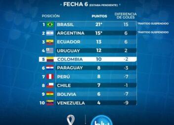 Colombia sigue jugando a empatar, repitió con Paraguay 1-1
